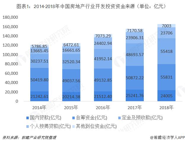 图表1:2014-2018年中国房地产行业开发投资资金来源(单位:亿元)
