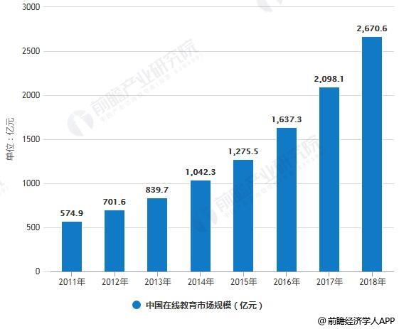 2011-2018年中国在线教育市场规模统计情况及预测