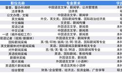2019年高考志愿填报全解析:传媒行业代表企业校招偏好—新华社