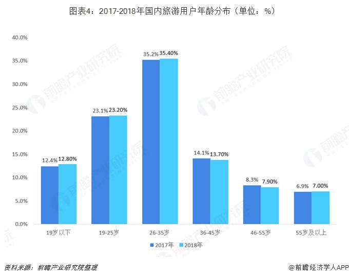 图表4:2017-2018年国内旅游用户年龄分布(单位:%)