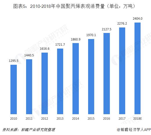 图表5:2010-2018年中国聚丙烯表观消费量(单位:万吨)