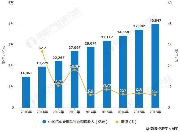 2010-2018年中国汽车零部件行业销售收入统计及增长情况预测