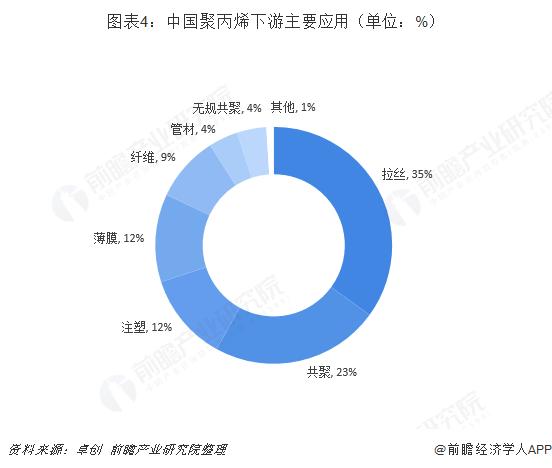 图表4:中国聚丙烯下游主要应用(单位:%)