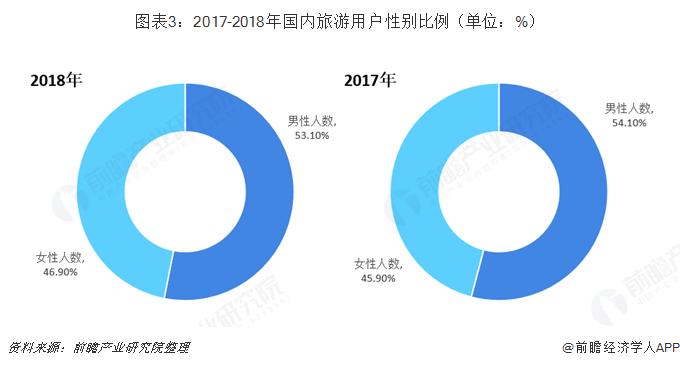 图表3:2017-2018年国内旅游用户性别比例(单位:%)