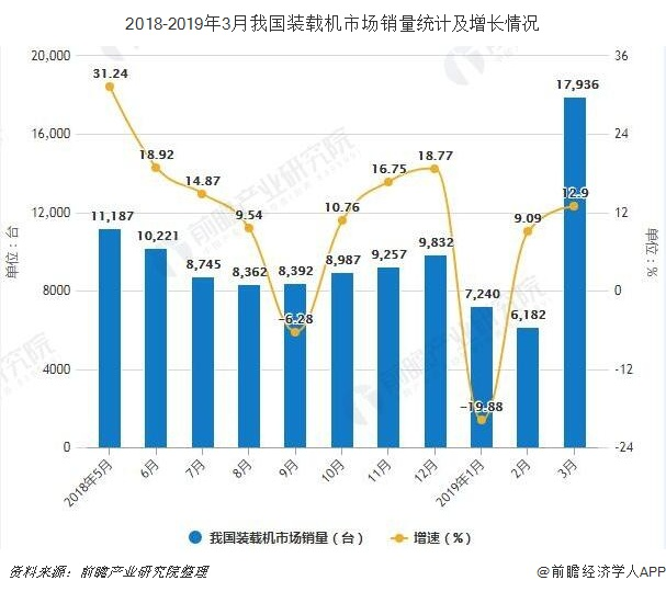 2018-2019年3月我国装载机市场销量统计及增长情况