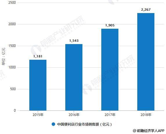 2015-2018年中国便利店行业市场销售额统计情况及预测