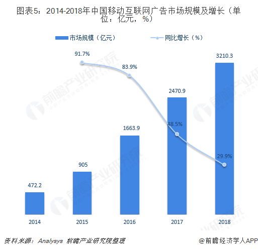 图表5:2014-2018年中国移动互联网广告市场规模及增长(单位:亿元,%)