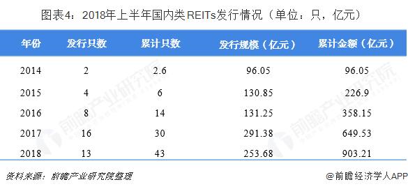 图表4:2018年上半年国内类REITs发行情况(单位:只,亿元)
