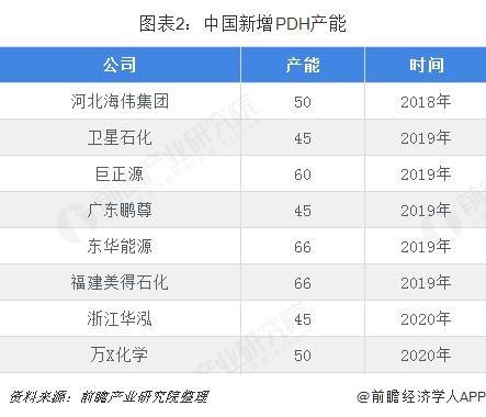 图表2:中国新增PDH产能