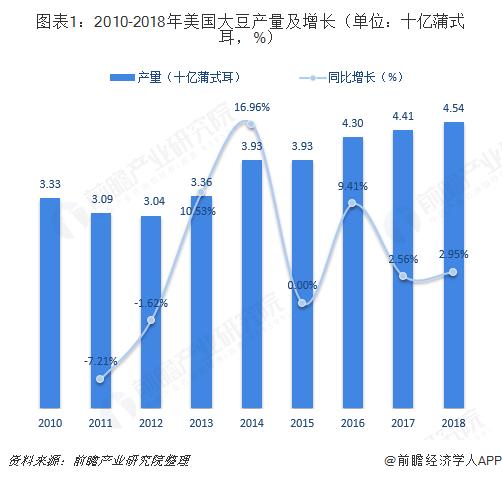 图表1:2010-2018年美国大豆产量及增长(单位:十亿蒲式耳,%)