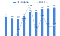 2018年全球大豆行业市场现状与发展趋势分析 市场供给压力凸显【组图】