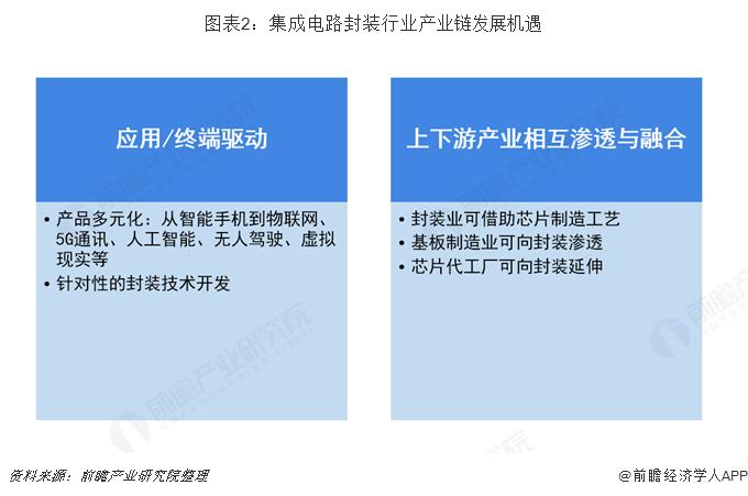 图表2:集成电路封装行业产业链发展机遇