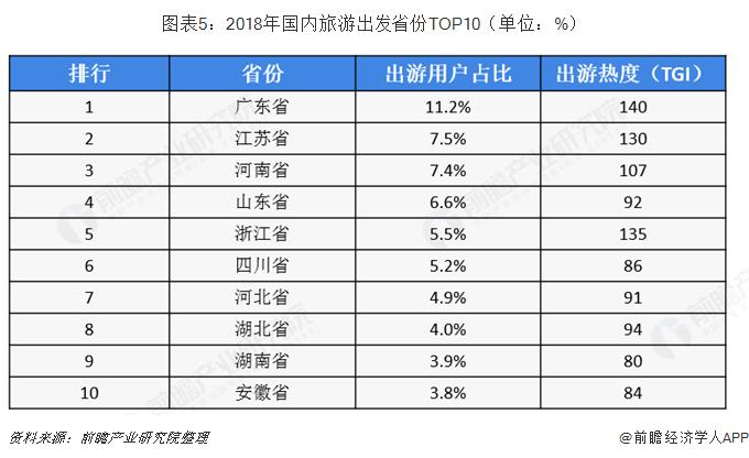 图表5:2018年国内旅游出发省份TOP10(单位:%)