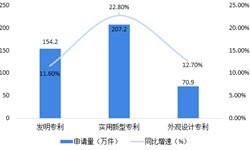 2018年中国知识产权代理行业发展现状与2019年发展趋势 知识产权申请量不断提升,推动行业向好发展【组图】