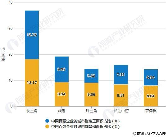 2018年中国百强企业各城市群管理面积占总管理面积比例统计情况