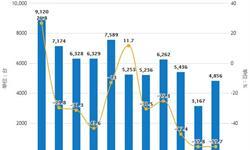 2019年前3月中国机床行业市场分析:<em>产量</em>超12万台,进口量超1.3万台