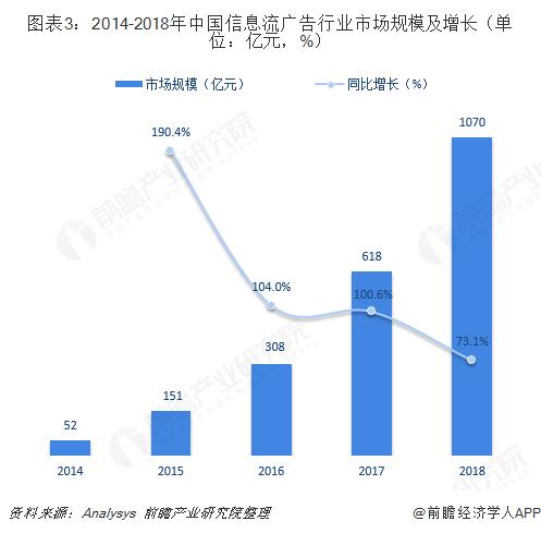 图表3:2014-2018年中国信息流广告行业市场规模及增长(单位:亿元,%)