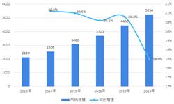 2018年中国医疗器械行业市场现状与发展前景 中概股回归成主潮流【组图】