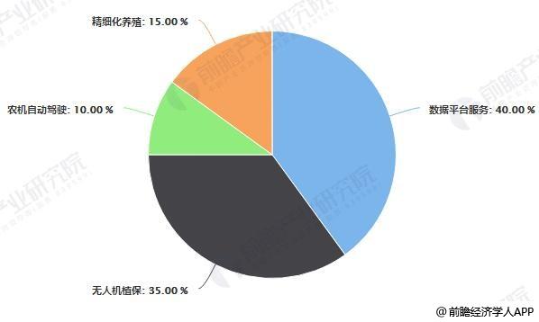 中国智慧农业应用场景占比统计情况