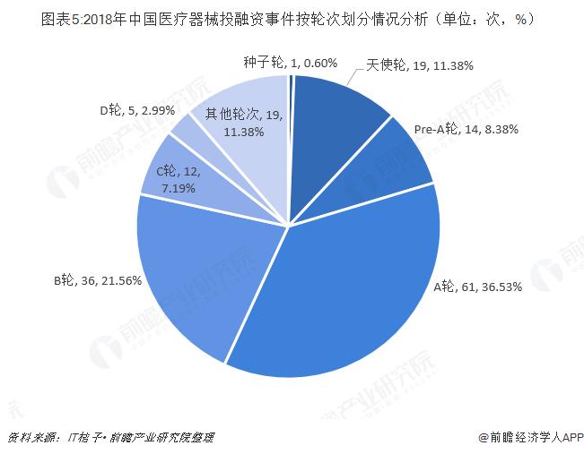 图表5:2018年中国医疗器械投融资事件按轮次划分情况分析(单位:次,%)