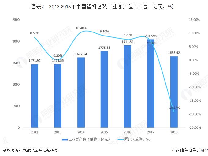 图表2:2012-2018年中国塑料包装工业总产值(单位:亿元,%)