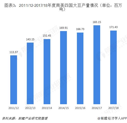 图表3:2011/12-2017/18年度南美四国大豆产量情况(单位:百万吨)
