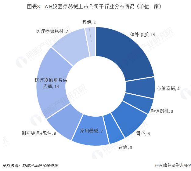 图表3:A+H股医疗器械上市公司子行业分布情况(单位:家)