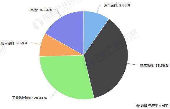 我国涂料行业市场细分产品占比统计情况