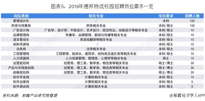 图表5:2019年德邦物流校园招聘岗位需求一览