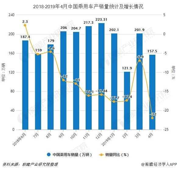 2018-2019年4月中国乘用车产销量统计及增长情况