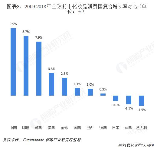 图表3:2009-2018年全球前十化妆品消费国复合增长率对比(单位:%)