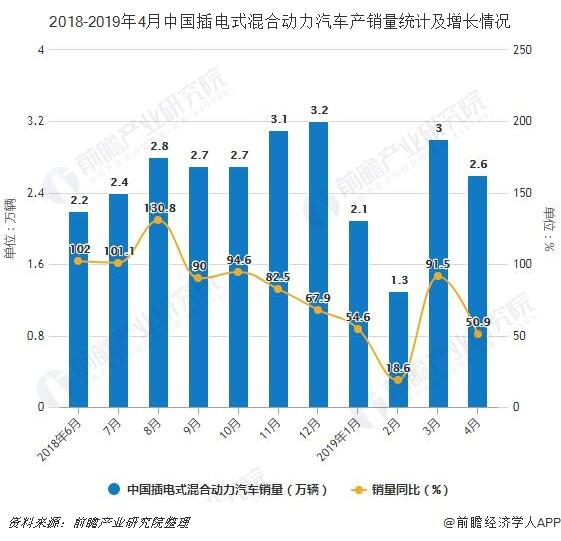 2018-2019年4月中国插电式混合动力汽车产销量及增长情况
