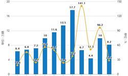2019年前4月中国新能源汽车行业市场分析:<em>产销量</em>均超36万辆,同比增长均超58%