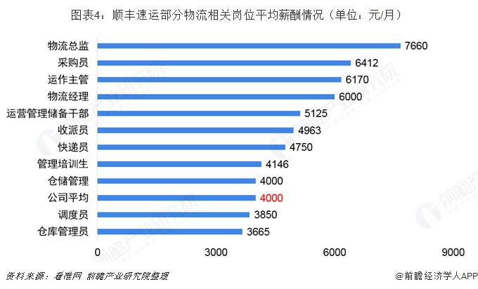 图表4:顺丰速运部分物流相关岗位平均薪酬情况(单位:元/月)