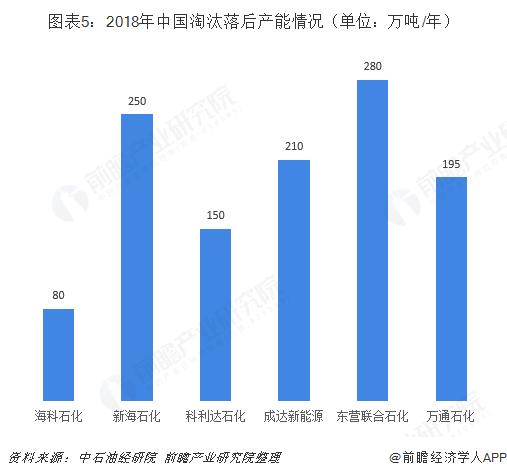 图表5:2018年中国淘汰落后产能情况(单位:万吨/年)