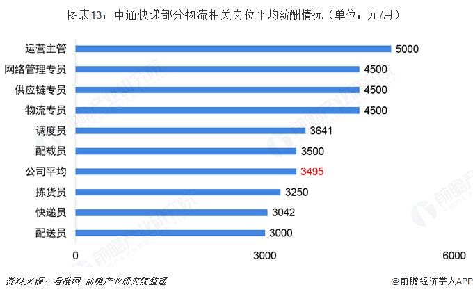 图表13:中通快递部分物流相关岗位平均薪酬情况(单位:元/月)