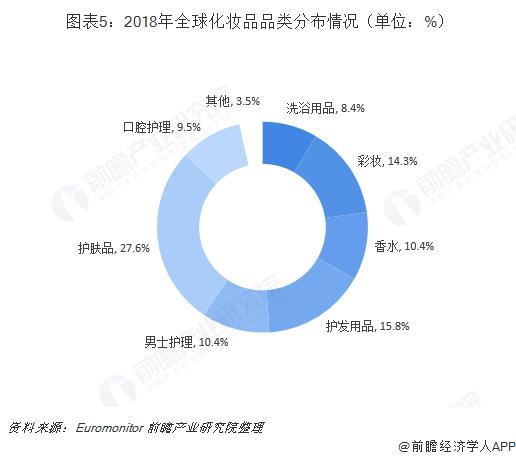 图表5:2018年全球化妆品品类分布情况(单位:%)