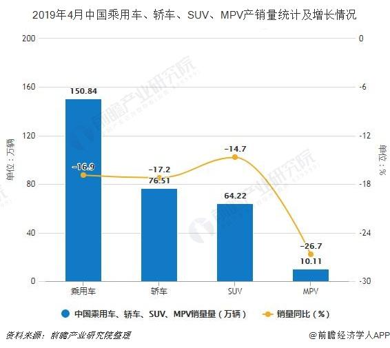 2019年4月中国乘用车、轿车、SUV、MPV产销量统计及增长情况