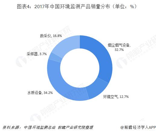 图表4:2017年中国环境监测产品销量分布(单位:%)