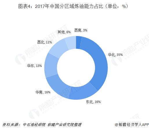 图表4:2017年中国分区域炼油能力占比(单位:%)