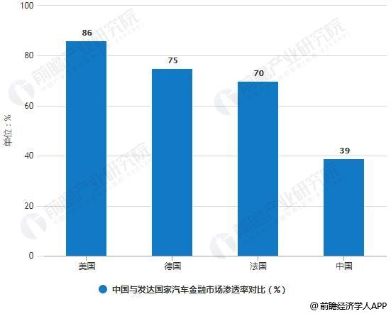 2017年中国与发达国家汽车金融市场渗透率对比情况