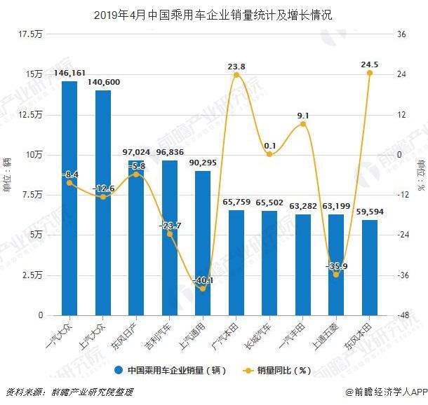 2019年4月中国乘用车企业销量统计及增长情况