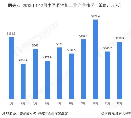 图表3:2018年1-12月中国原油加工量产量情况(单位:万吨)