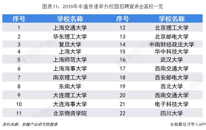 图表11:2019年中通快递举办校园招聘宣讲会高校一览