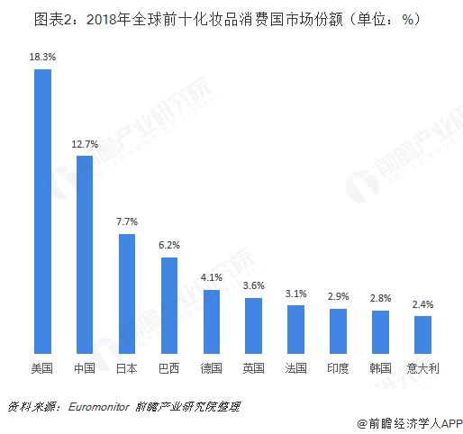 图表2:2018年全球前十化妆品消费国市场份额(单位:%)