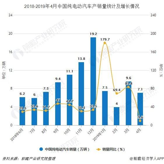 2018-2019年4月中国纯电动汽车产销量及增长情况