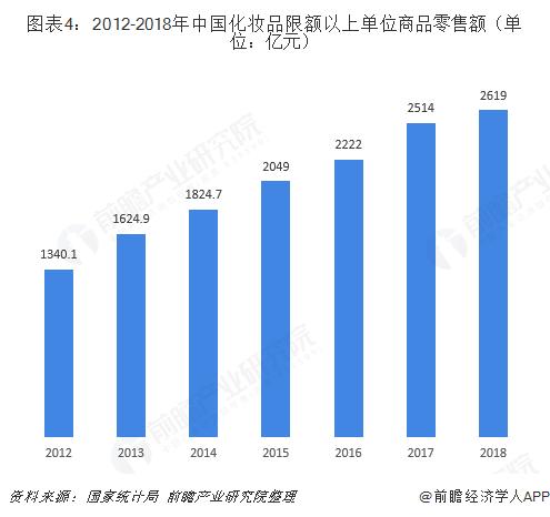 图表4:2012-2018年中国化妆品限额以上单位商品零售额(单位:亿元)