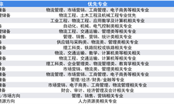 2019年高考志愿填报全解析:物流行业代表企业校招偏好—顺丰、德邦、中通、韵达