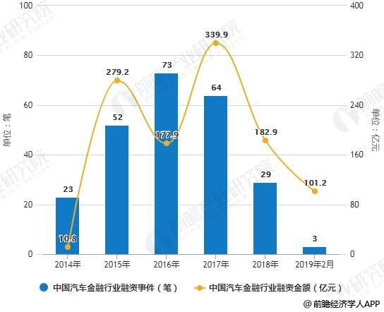 2014-2018年中国汽车金融行业融资事件、金额统计情况