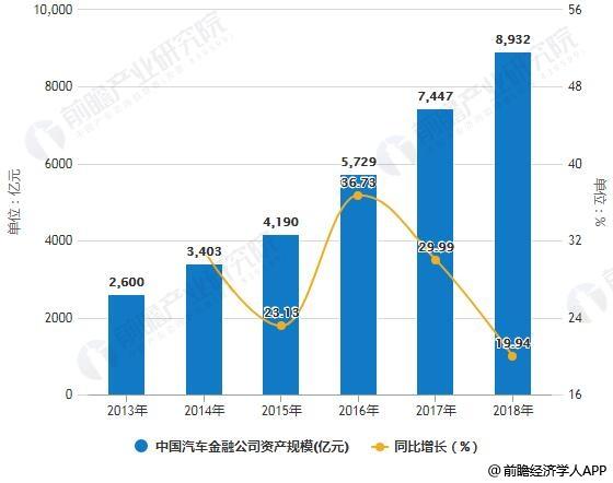 2013-2018年中国汽车金融公司资产规模统计及增长情况